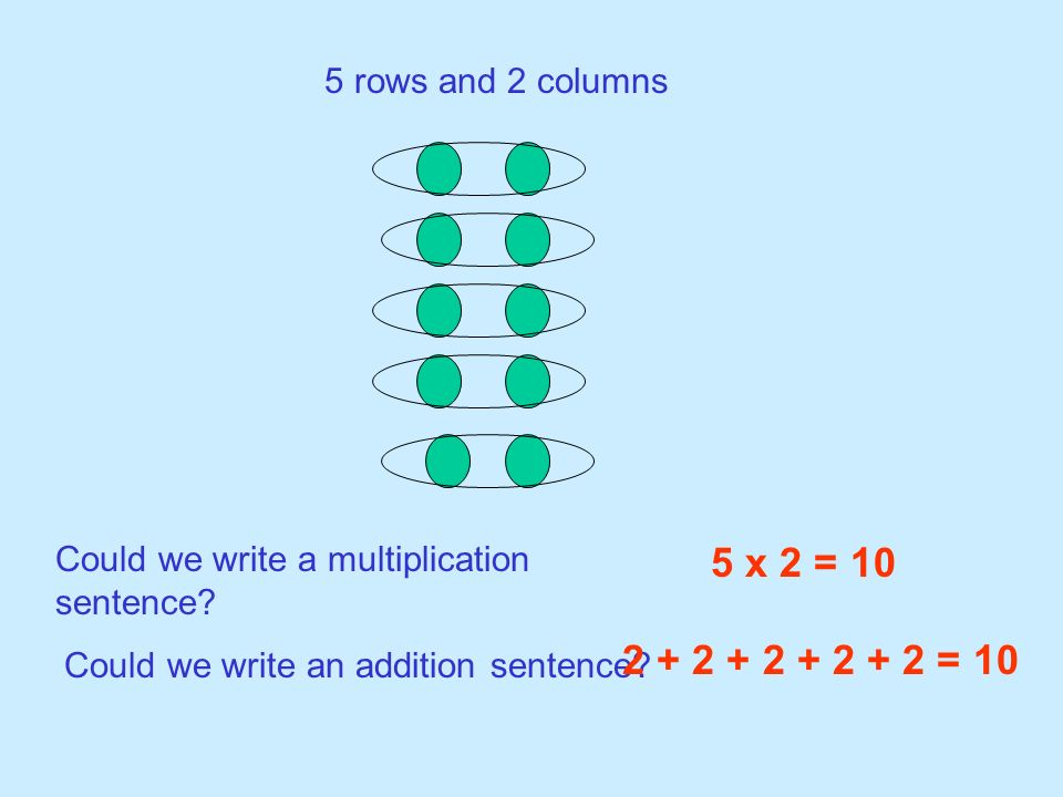 5 x 2 = 10 2 + 2 + 2 + 2 + 2 = 10 5 rows and 2 columns