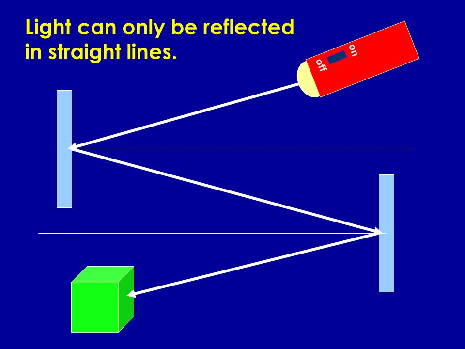 Light can only be reflected in straight lines.