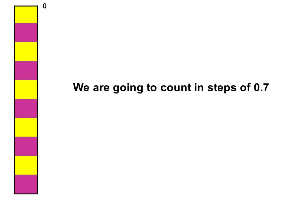 We are going to count in steps of 0.7