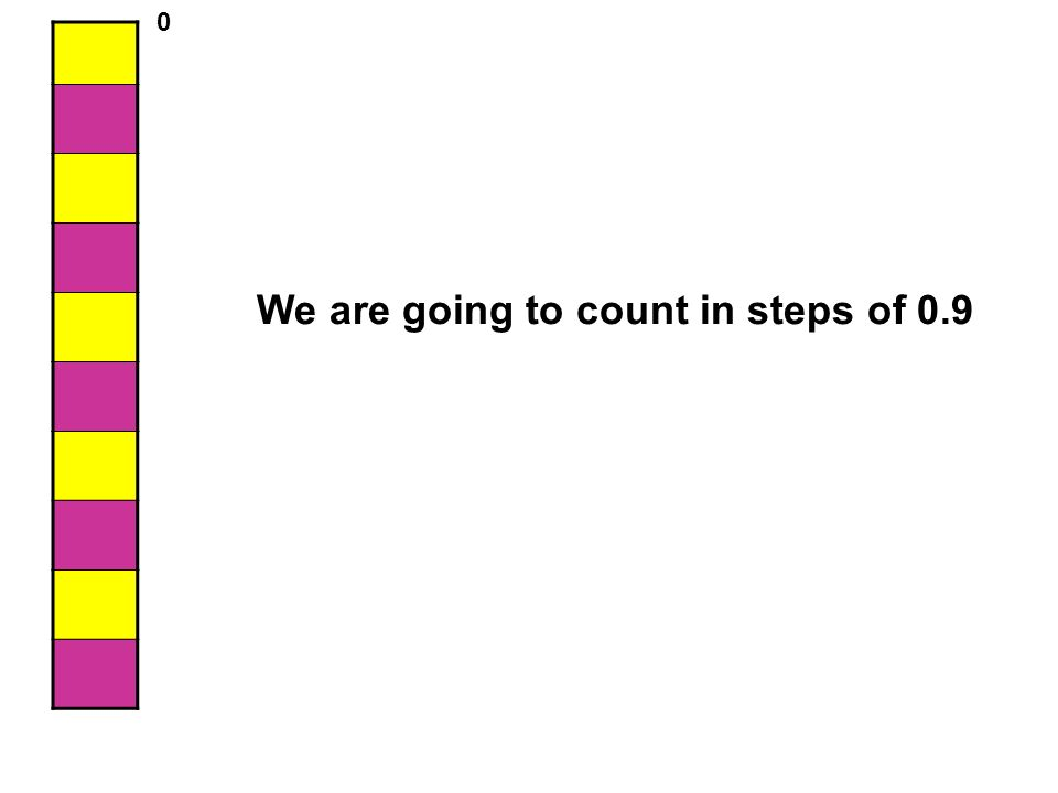 We are going to count in steps of 0.9