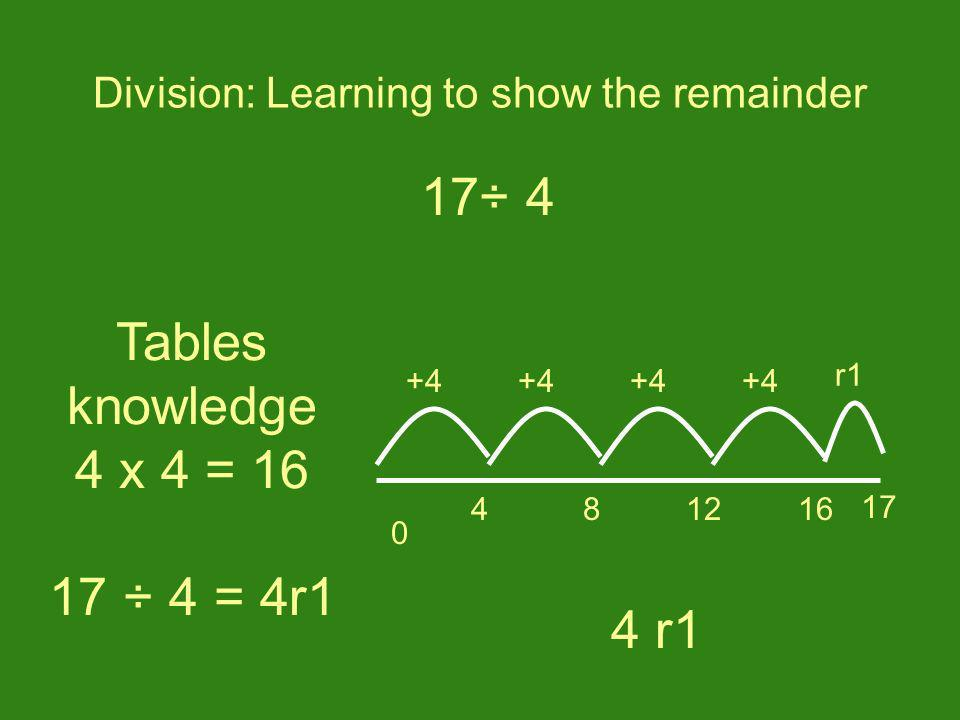 Tables knowledge 4 x 4 = 16 17 ÷ 4 = 4r1