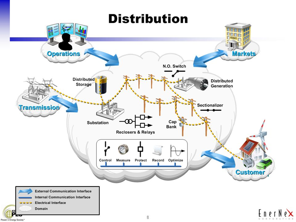the distribution and use of power in an organization essay Power and social class  so the particulars of a class system provide key determinants of the distribution of power within society  got an essay.