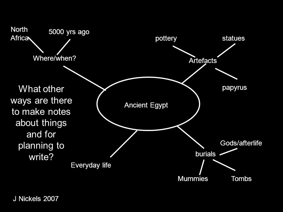 North Africa 5000 yrs ago. pottery. statues. Where/when Artefacts.