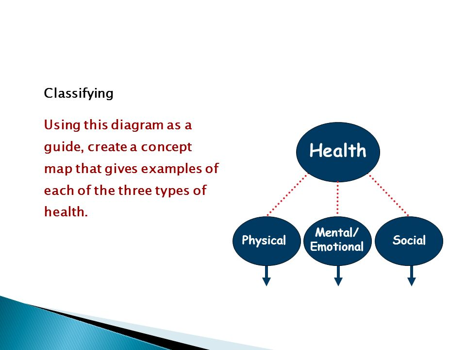Classifying Using this diagram as a guide, create a concept map that gives examples of each of the three types of health.