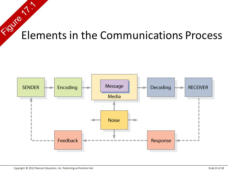 What are the elements of a computer communication system?