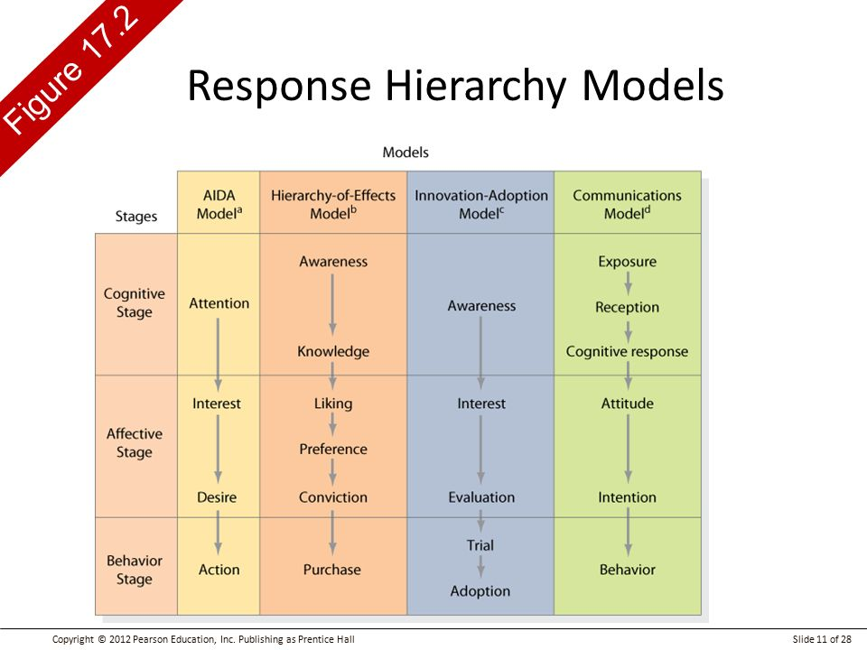 Information Hierarchy Model