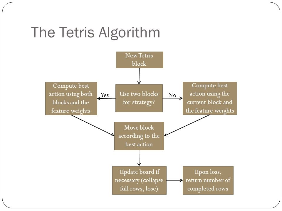 Reinforcement learning for the game of tetris using cross entropy the tetris algorithm new tetris block use two blocks for strategy yes ccuart Gallery