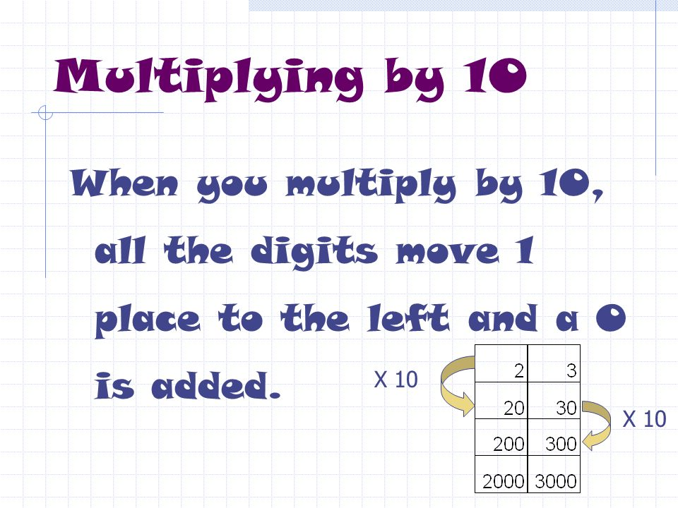 Multiplying by 10 When you multiply by 10, all the digits move 1 place to the left and a 0 is added.