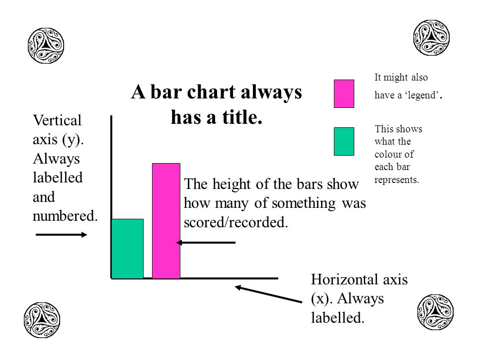 A bar chart always has a title.