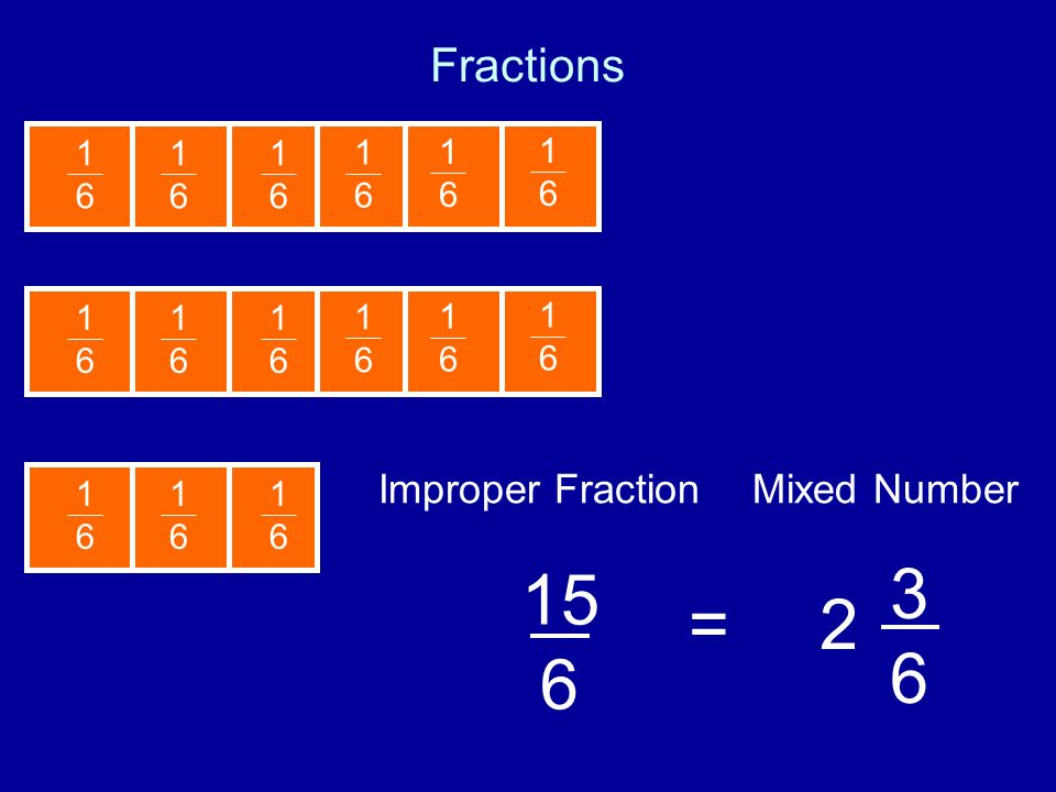 3 6 15 6 = 2 Fractions Improper Fraction Mixed Number 1 6 1 6 1 6 1 6