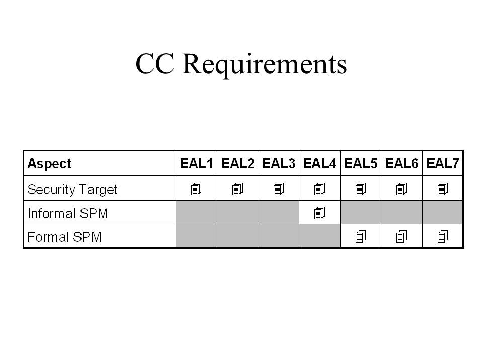 CC Requirements An ST is required at all EALs - the requirements for an ST do not change from EAL1 to EAL7.