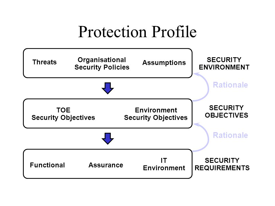Protection Profile Rationale Rationale Threats Organisational