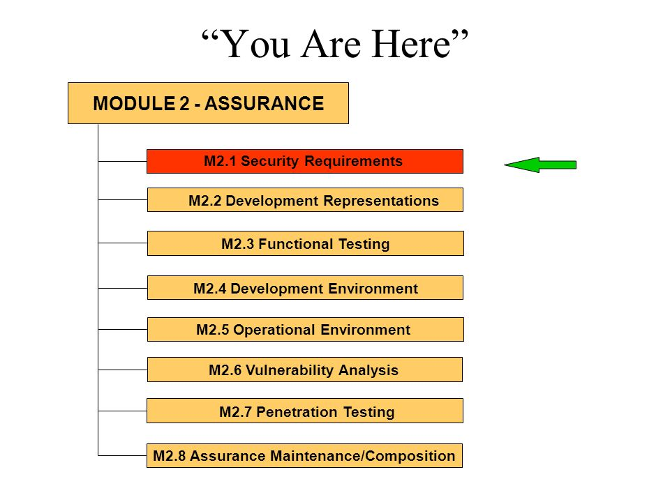 You Are Here MODULE 2 - ASSURANCE M2.1 Security Requirements