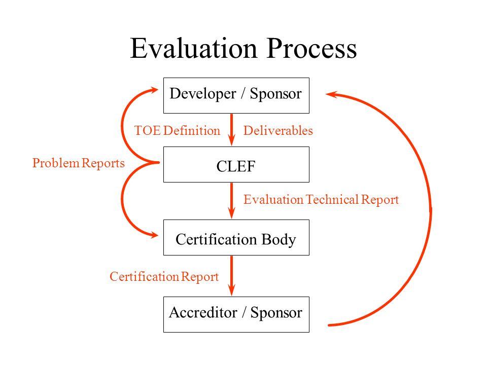 Evaluation Process Developer / Sponsor CLEF Certification Body