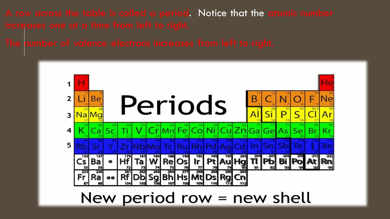 Periodic table period definition gallery periodic table images atoms in the periodic table ppt video online download a row across the table is called gamestrikefo Gallery