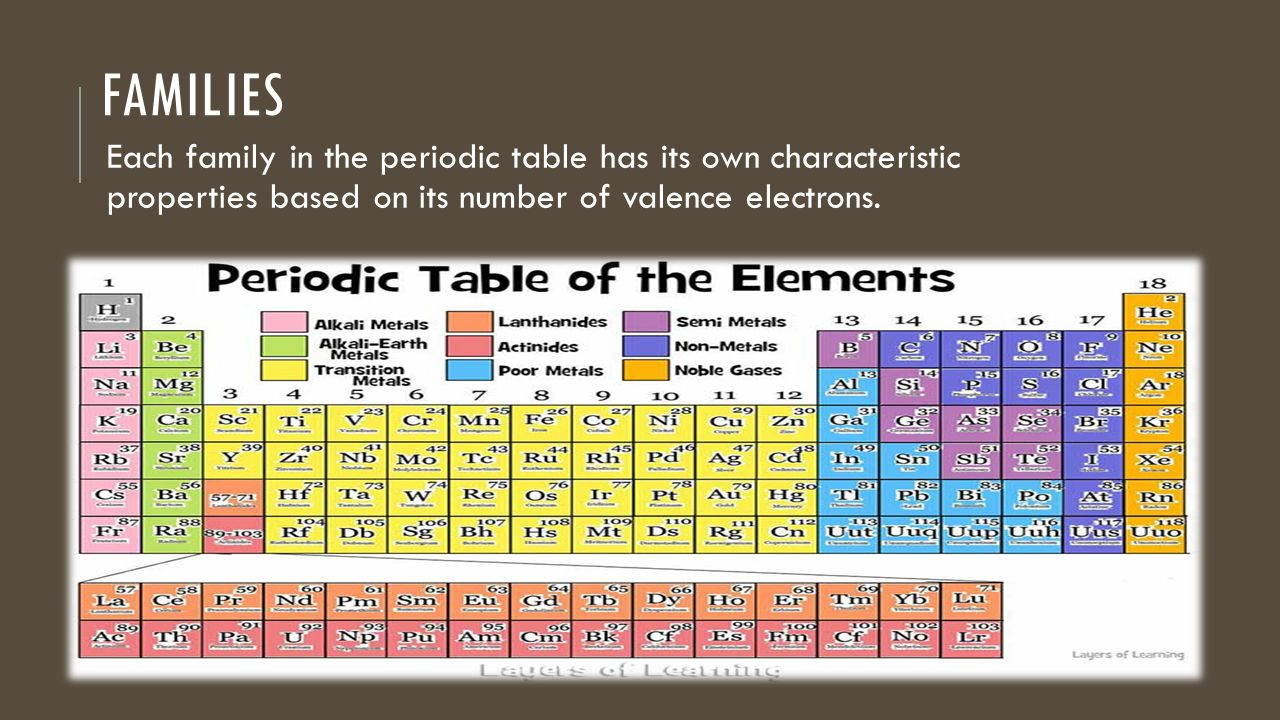 Atoms in the periodic table ppt video online download 12 families each family in the periodic table has its own characteristic properties based on its number of valence electrons gamestrikefo Gallery