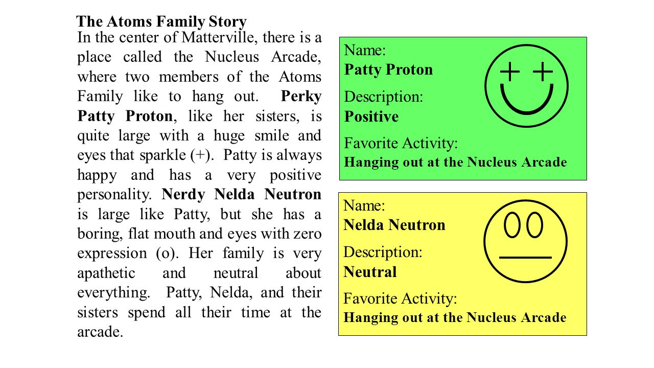 Atoms in the Periodic Table ppt download – Atoms Family Worksheet