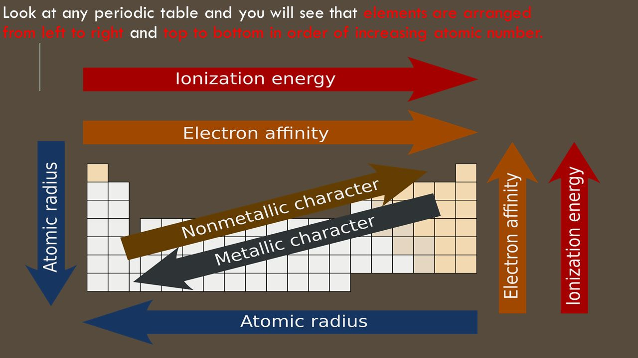 Atoms in the periodic table ppt video online download 7 look at any periodic table and you will see that elements are arranged from left to right and top to bottom in order of increasing atomic number gamestrikefo Images
