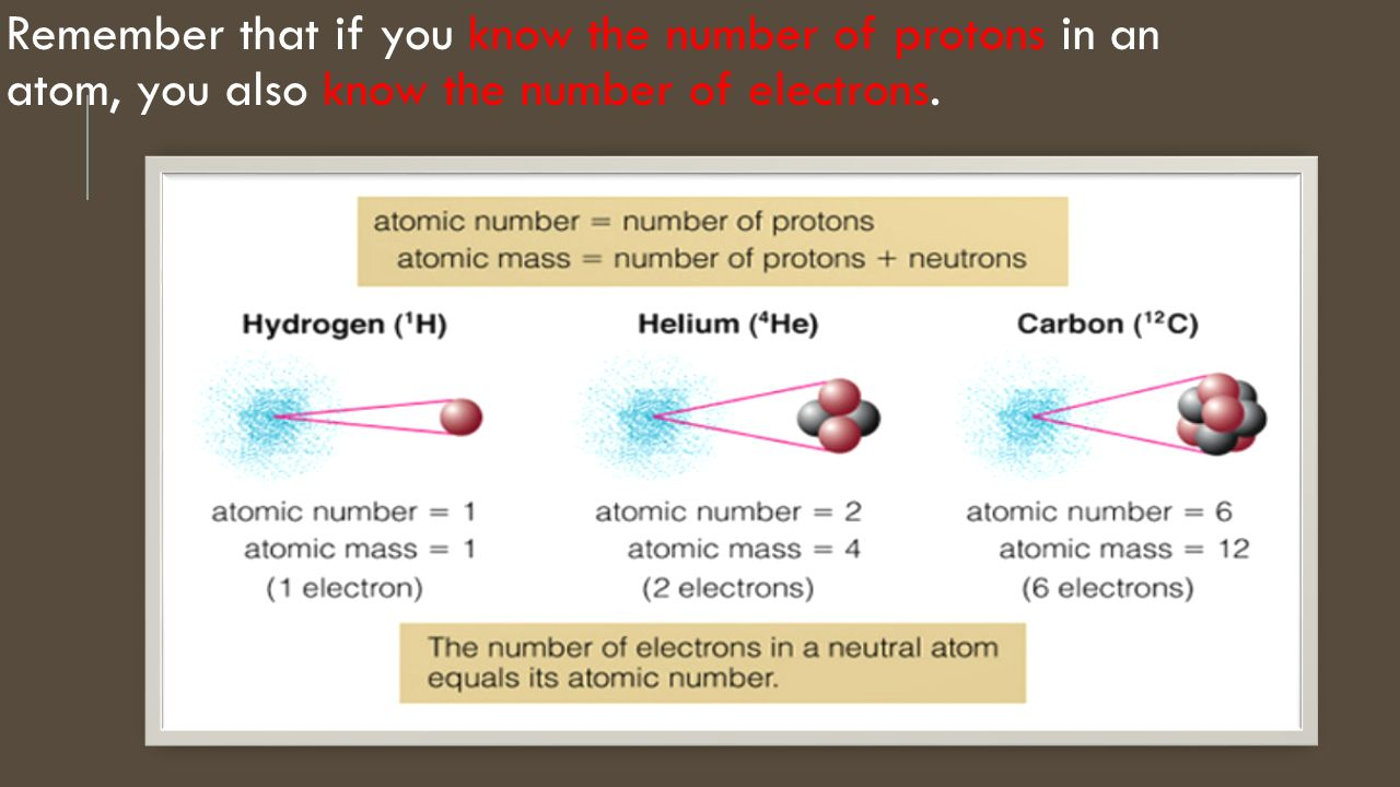 Atoms in the periodic table ppt video online download 8 remember that if you know the number of protons in an atom you also know the number of electrons gamestrikefo Image collections