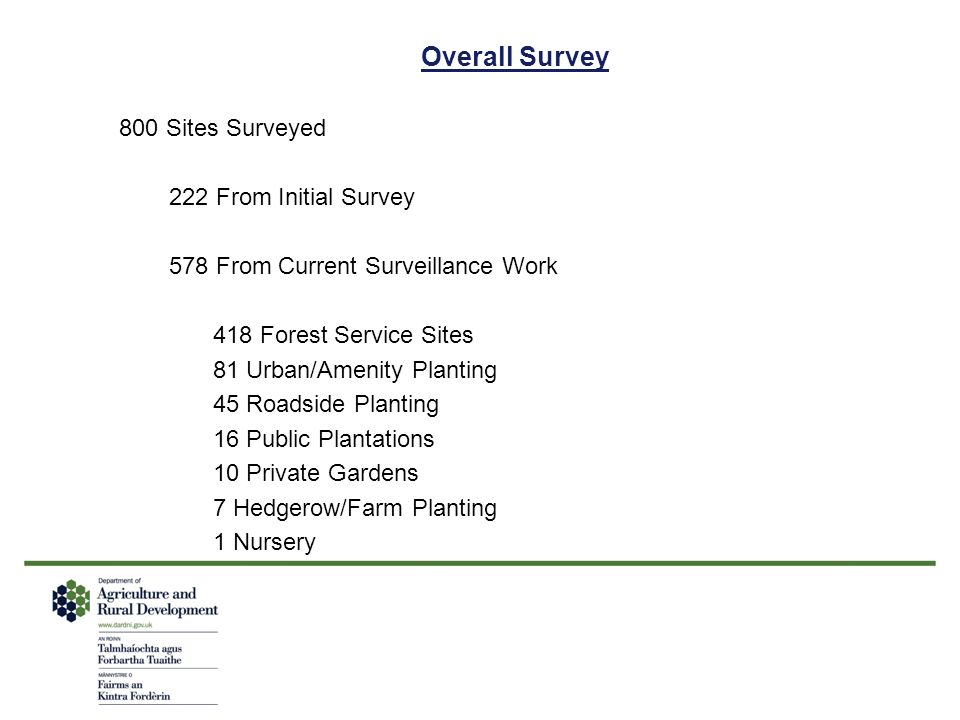 Overall Survey 800 Sites Surveyed 222 From Initial Survey