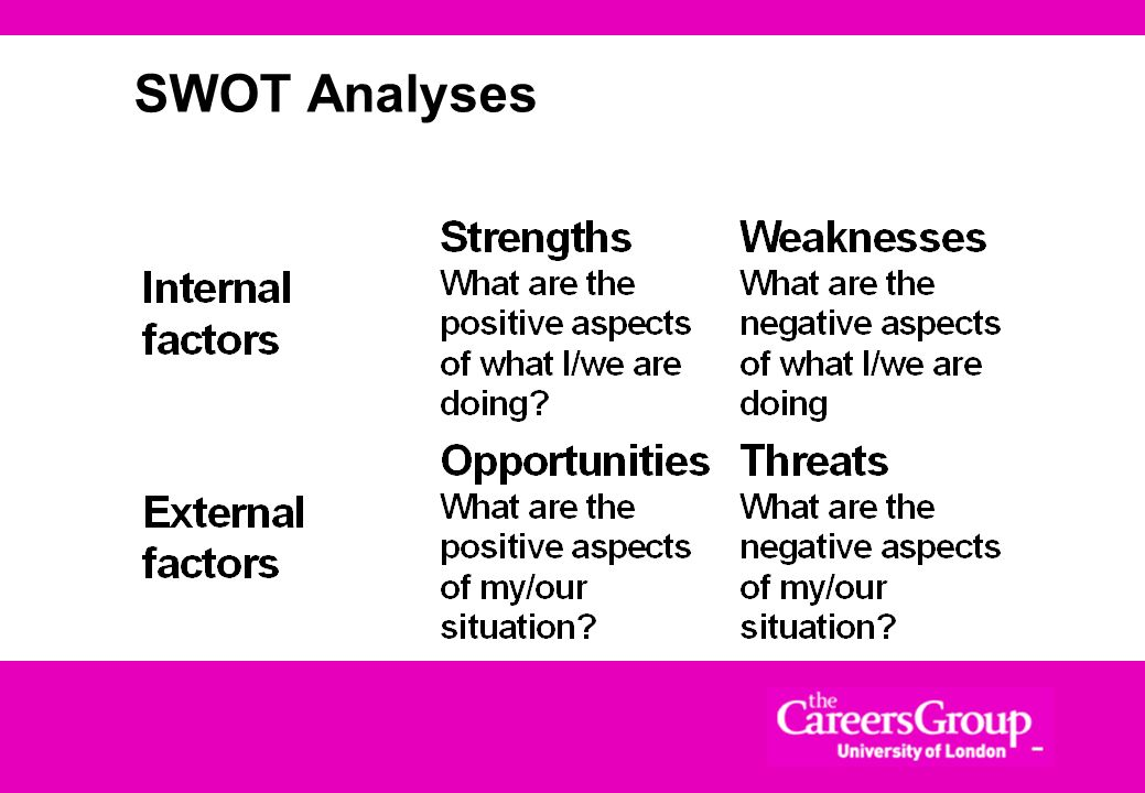 SWOT Analyses Take 5 mins to jot down for yourselves your SWOT