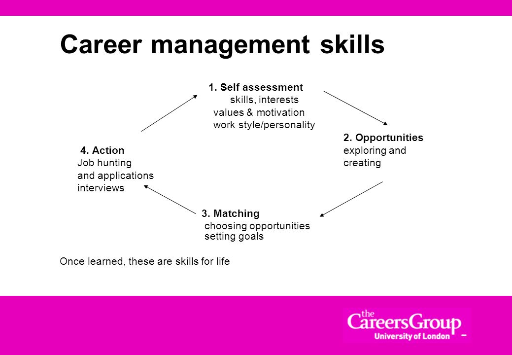 Career management skills