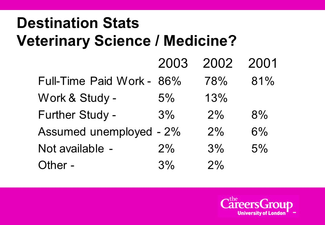 Destination Stats Veterinary Science / Medicine