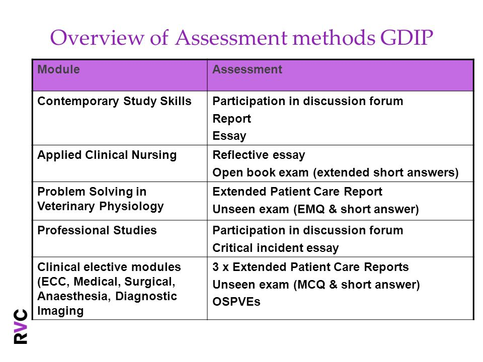 Overview of Assessment methods GDIP