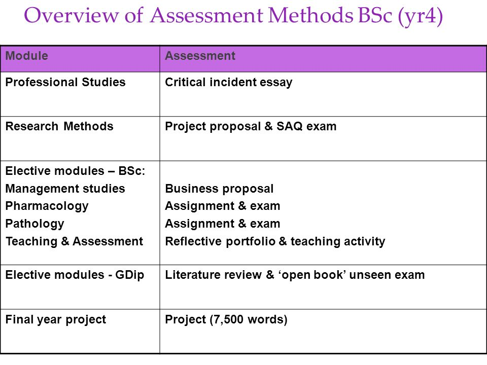 Overview of Assessment Methods BSc (yr4)