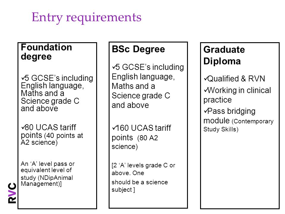 Entry requirements Foundation degree BSc Degree Graduate Diploma