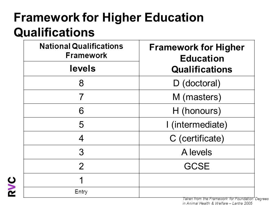 Framework for Higher Education Qualifications