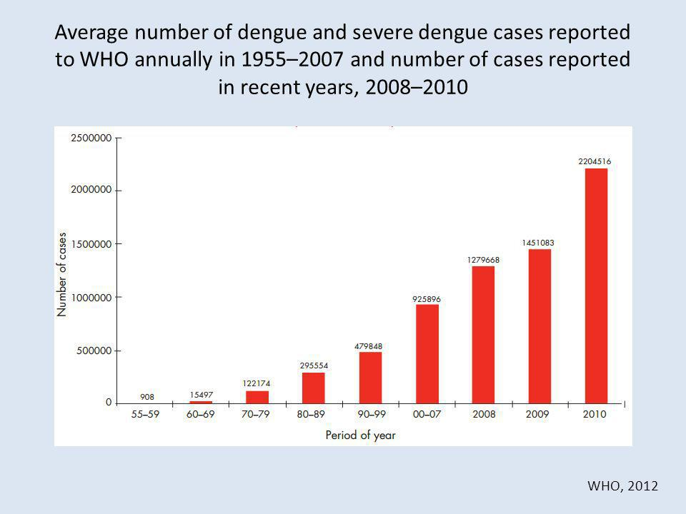 Average number of dengue and severe dengue cases reported to WHO annually in 1955–2007 and number of cases reported in recent years, 2008–2010