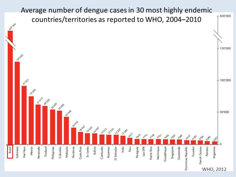 Average number of dengue cases in 30 most highly endemic