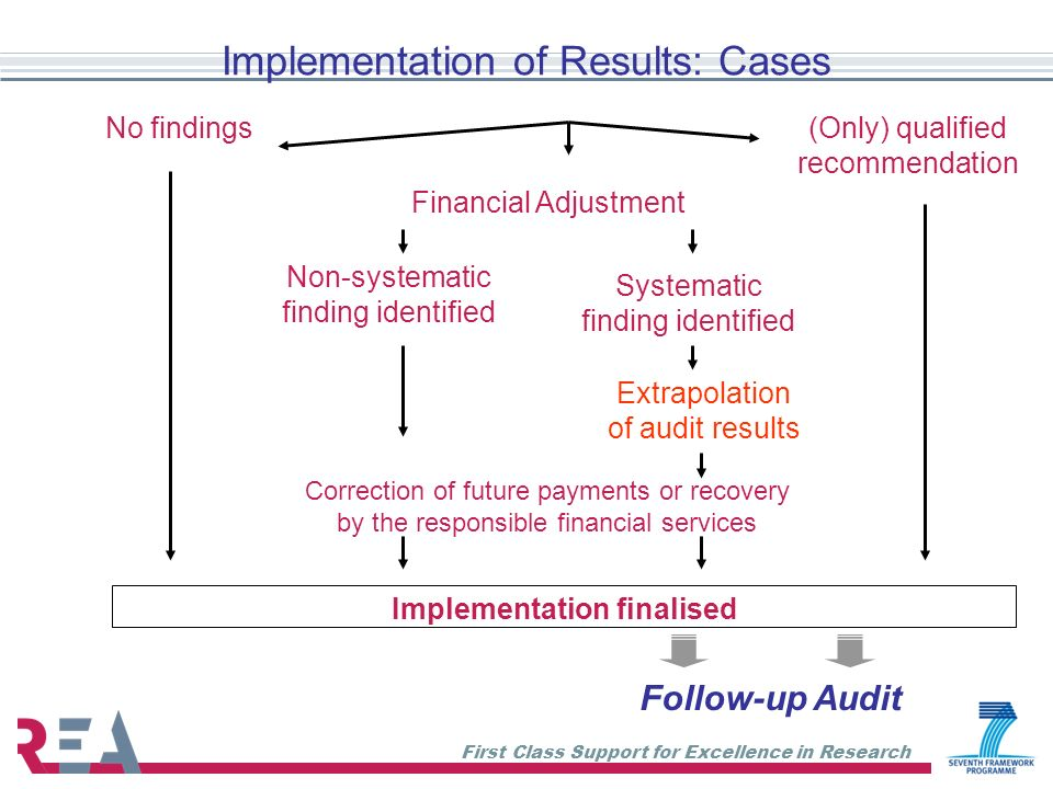 Implementation of Results: Cases