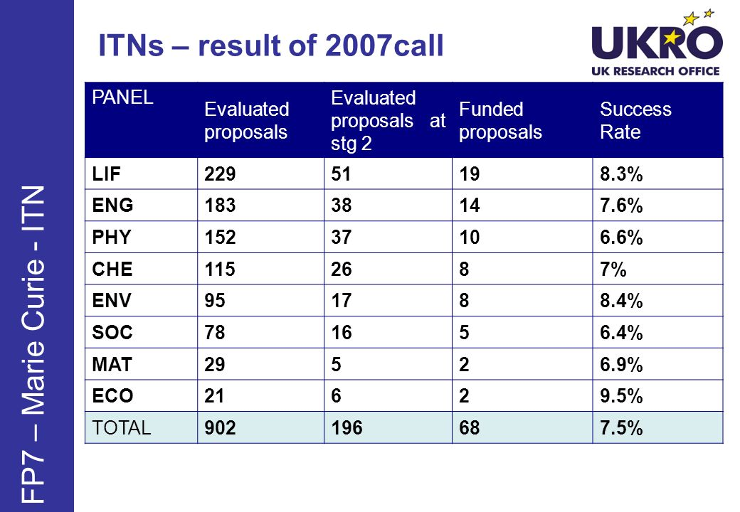 ITNs – result of 2007call FP7 – Marie Curie - ITN PANEL