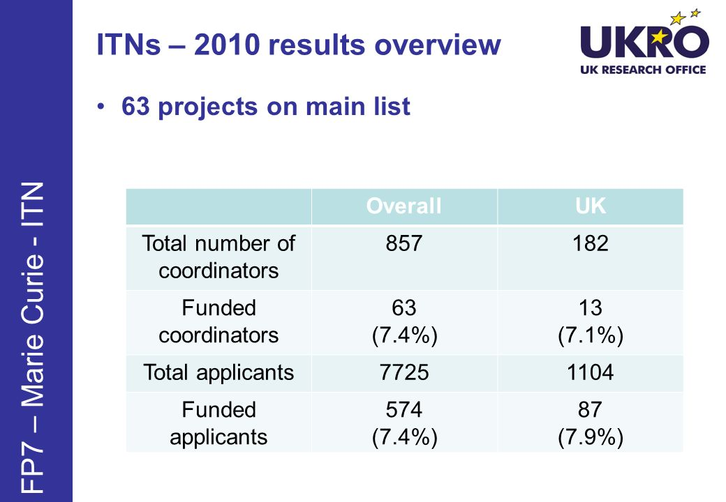 ITNs – 2010 results overview