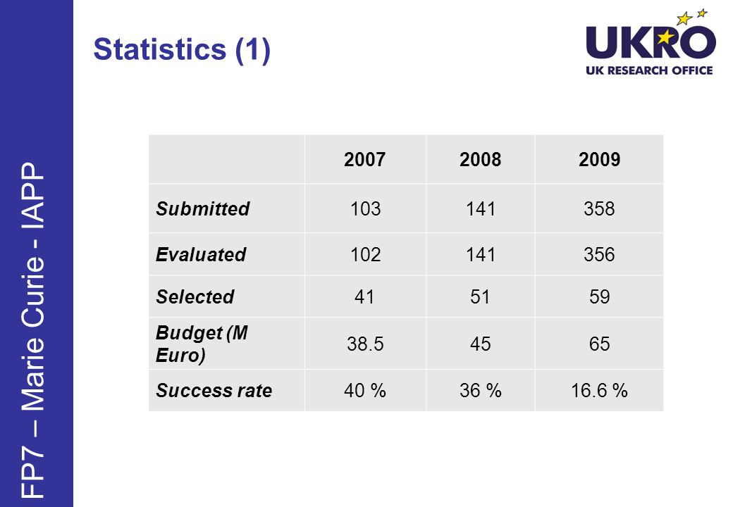 Statistics (1) FP7 – Marie Curie - IAPP 2007 2008 2009 Submitted 103