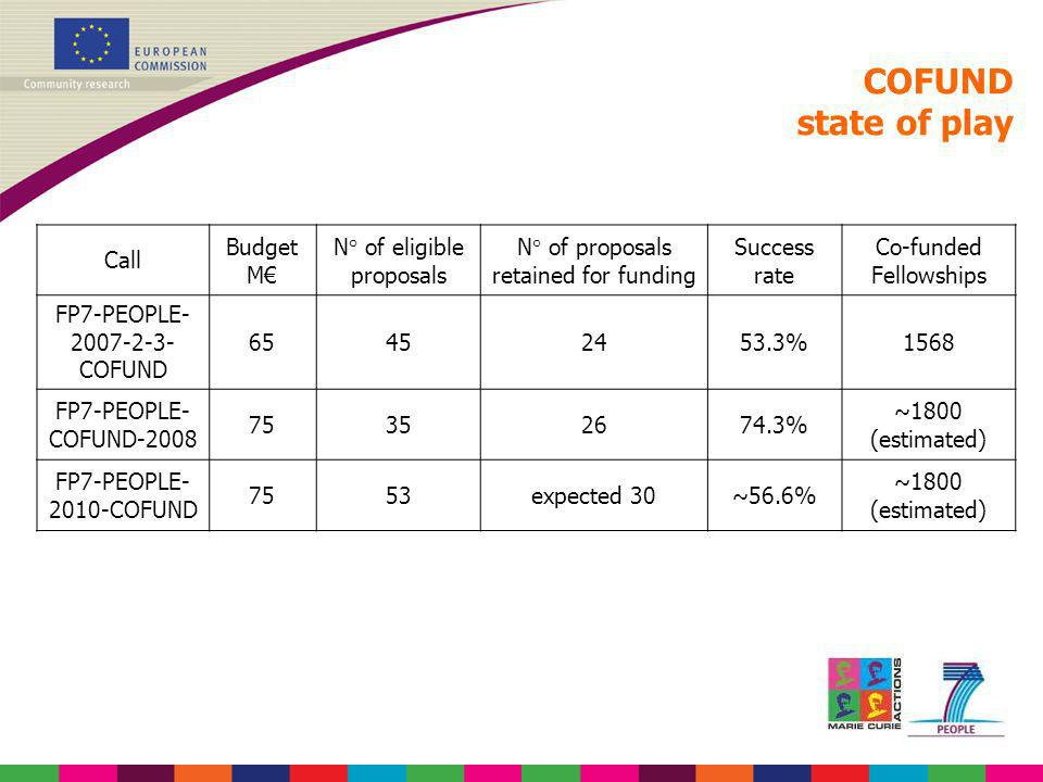 COFUND state of play Call Budget M€ N° of eligible proposals