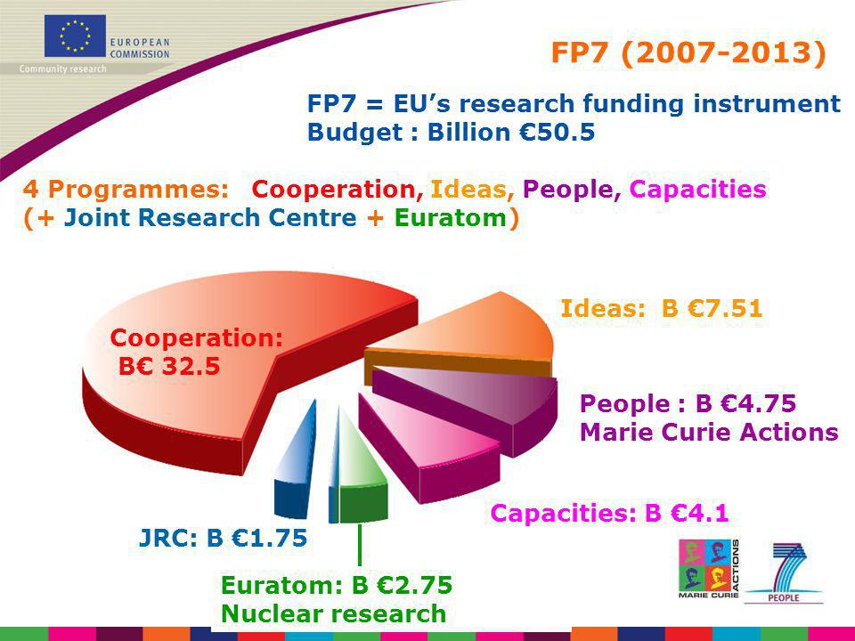 FP7 breakdown (€ million)