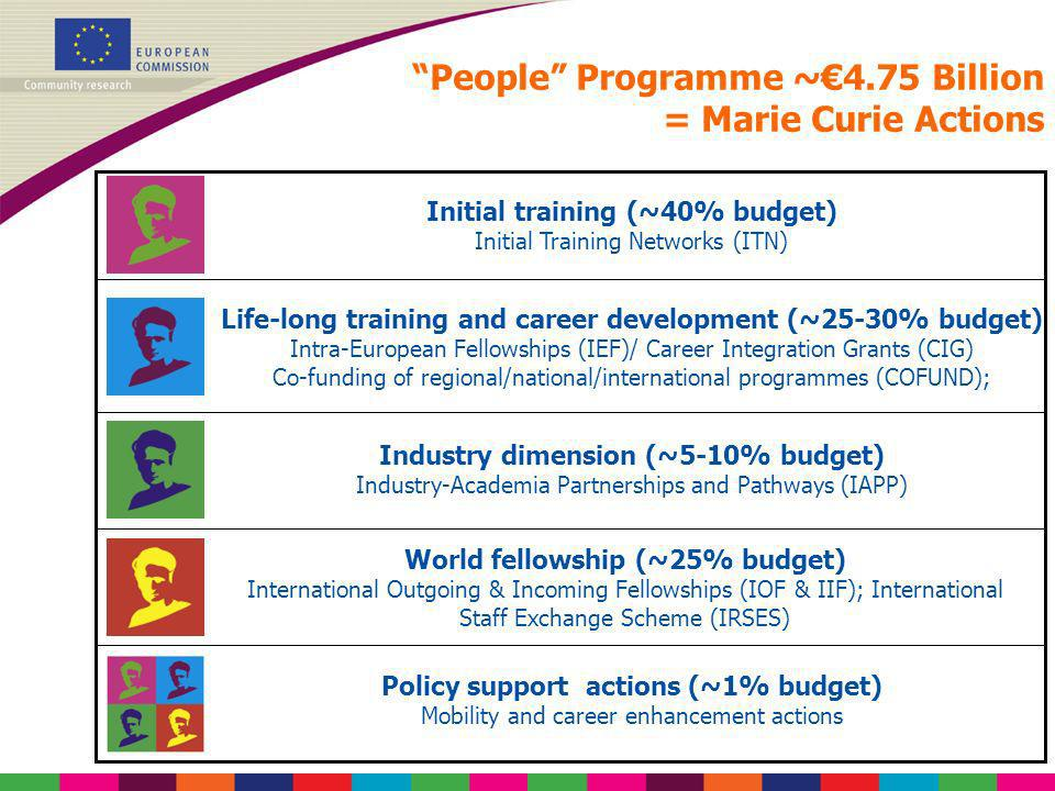 People Programme ~€4.75 Billion = Marie Curie Actions