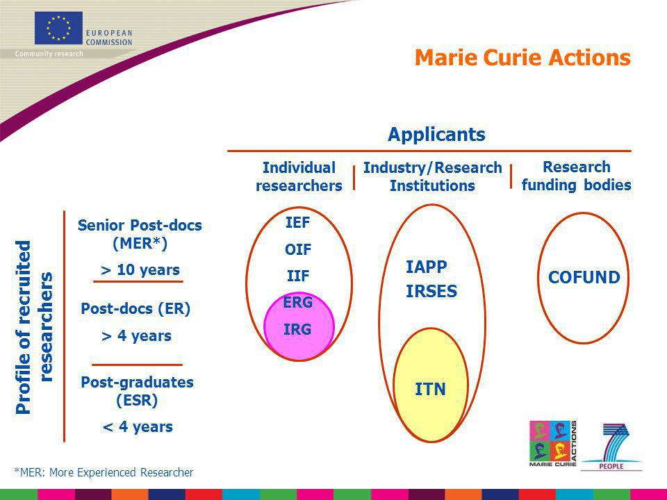 Marie Curie Actions Applicants Profile of recruited researchers IAPP