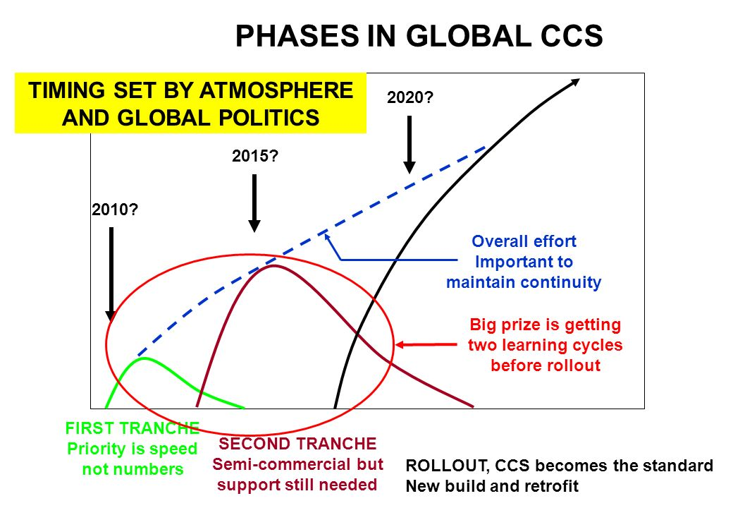 PHASES IN GLOBAL CCS TIMING SET BY ATMOSPHERE AND GLOBAL POLITICS