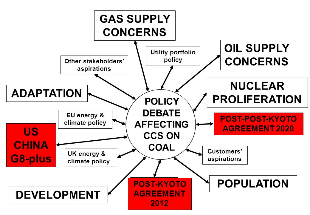 GAS SUPPLY CONCERNS OIL SUPPLY CONCERNS NUCLEAR ADAPTATION