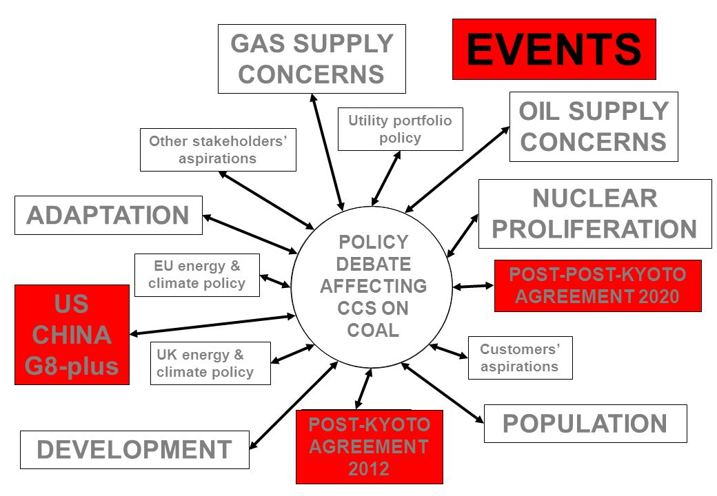 EVENTS GAS SUPPLY CONCERNS OIL SUPPLY CONCERNS NUCLEAR ADAPTATION
