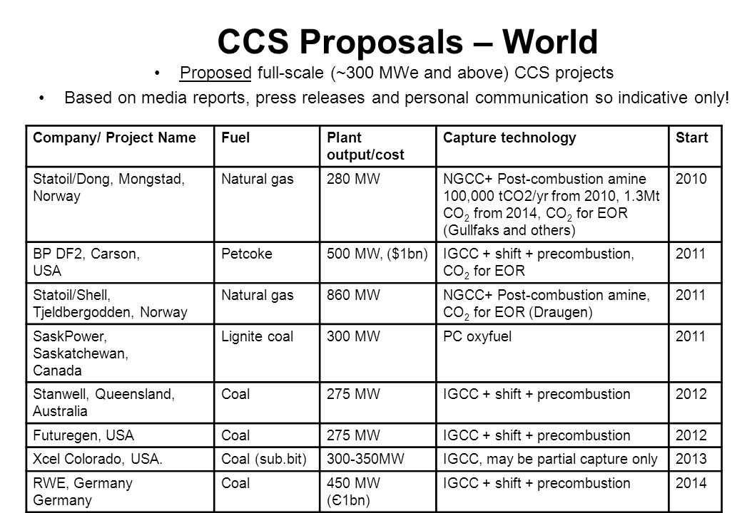 Proposed full-scale (~300 MWe and above) CCS projects