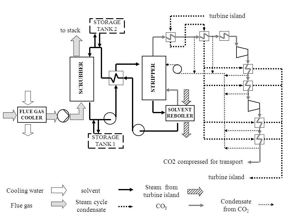 CO2 compressed for transport