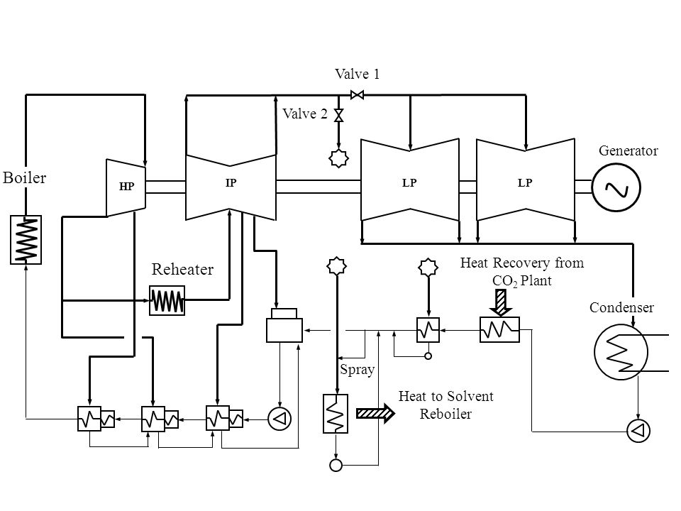 Boiler Reheater Valve 1 Valve 2 Generator Heat Recovery from CO2 Plant