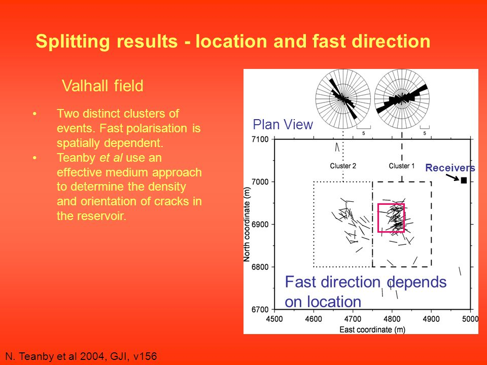 Splitting results - location and fast direction