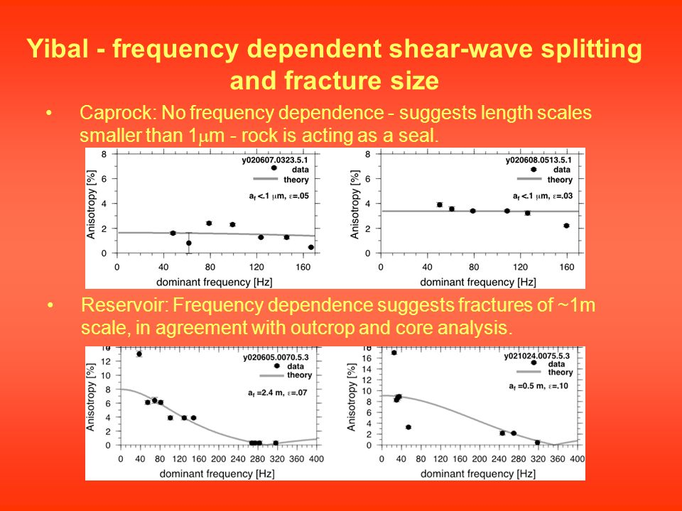 Yibal - frequency dependent shear-wave splitting and fracture size