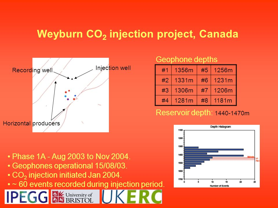 Weyburn CO2 injection project, Canada